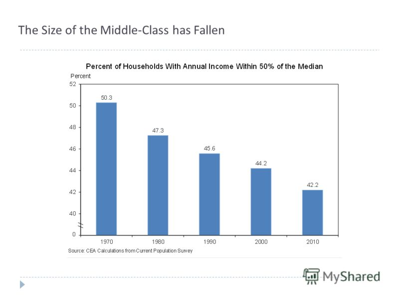 The Size of the Middle-Class has Fallen