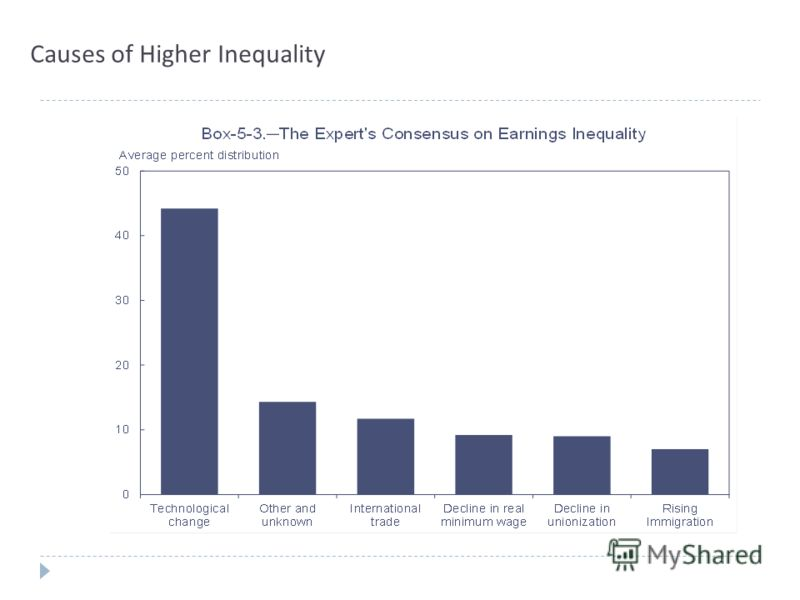 Causes of Higher Inequality