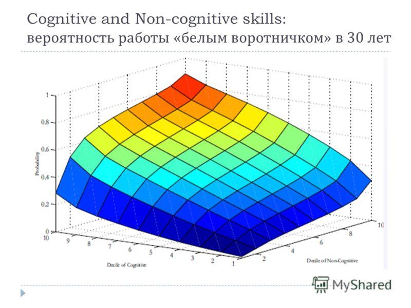 Cognitive and Non-cognitive skills: вероятность работы « белым воротничком » в 30 лет