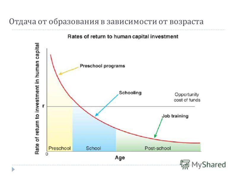Отдача от образования в зависимости от возраста