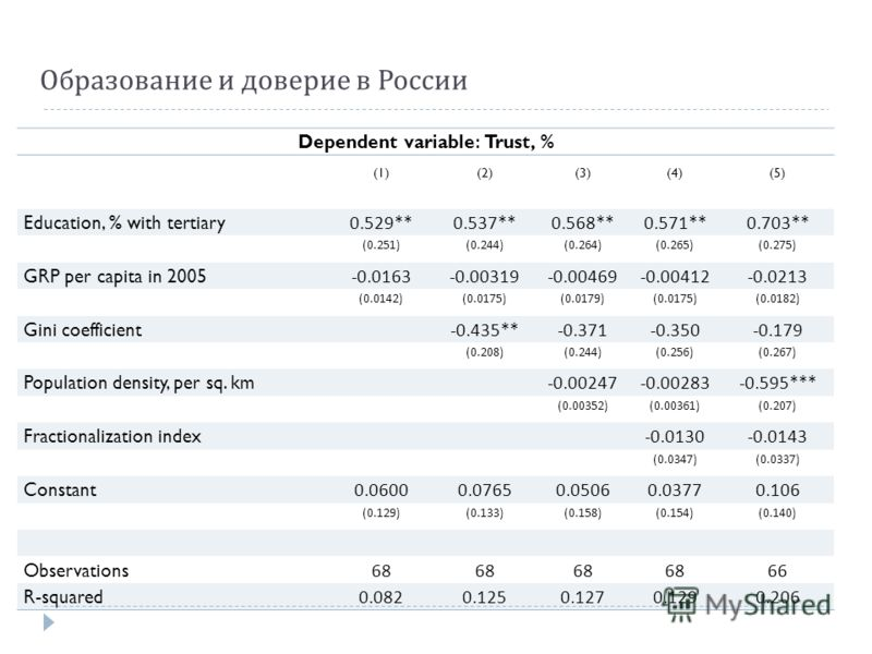 Образование и доверие в России Dependent variable: Trust, % (1)(2)(3)(4)(5) Education, % with tertiary 0.529**0.537**0.568**0.571**0.703** (0.251)(0.244)(0.264)(0.265)(0.275) GRP per capita in 2005 -0.0163-0.00319-0.00469-0.00412-0.0213 (0.0142)(0.01