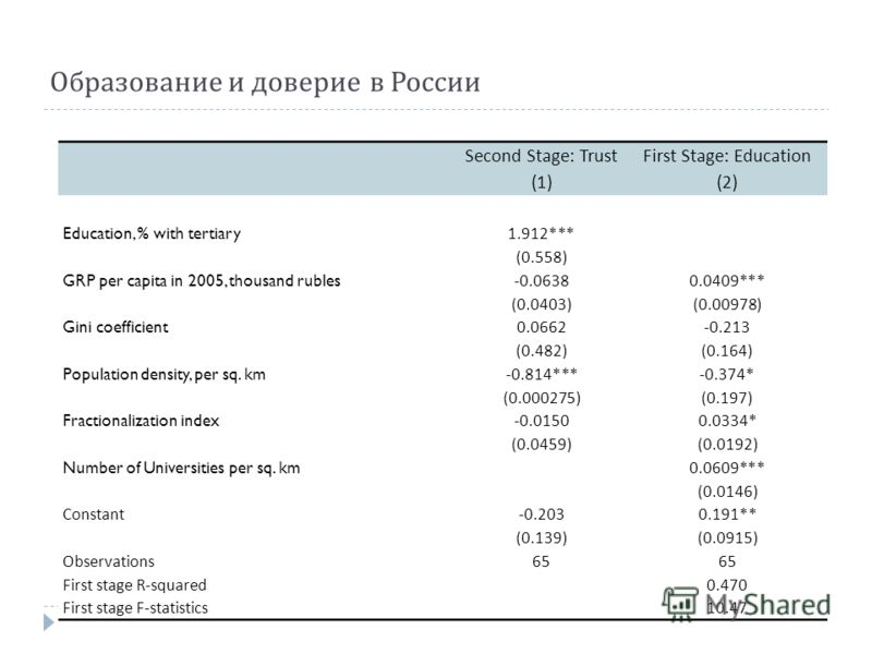 Образование и доверие в России Second Stage: TrustFirst Stage: Education (1)(2) Education, % with tertiary 1.912*** (0.558) GRP per capita in 2005, thousand rubles -0.06380.0409*** (0.0403)(0.00978) Gini coefficient 0.0662-0.213 (0.482)(0.164) Popula