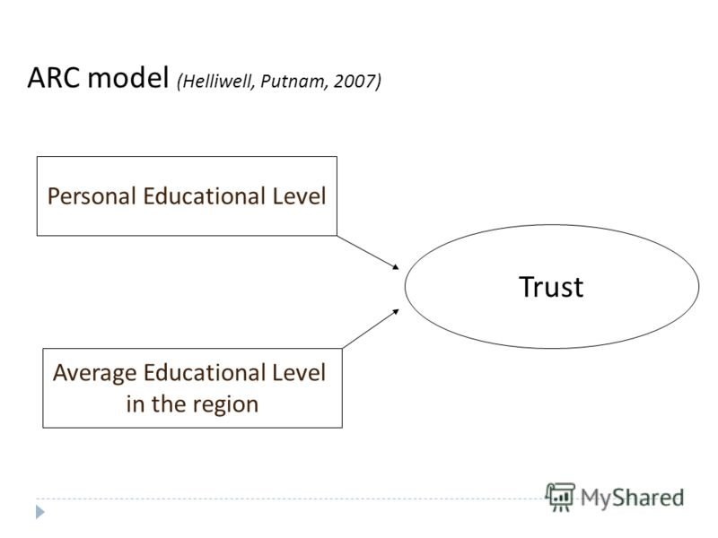 ARC model (Helliwell, Putnam, 2007) Trust Personal Educational Level Average Educational Level in the region