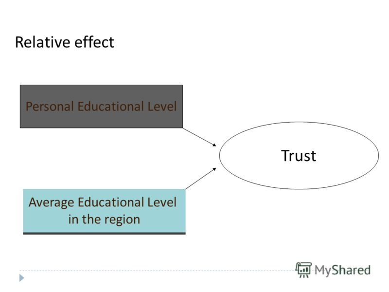 Relative effect Trust Personal Educational Level Average Educational Level in the region Average Educational Level in the region