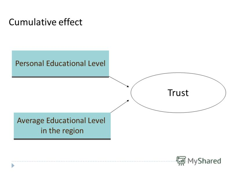 Cumulative effect Trust Personal Educational Level Average Educational Level in the region Average Educational Level in the region