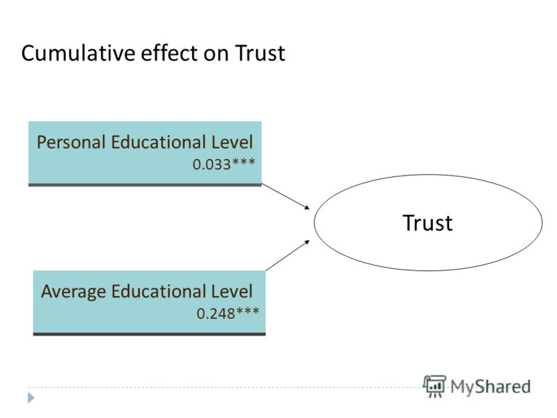 Cumulative effect on Trust Trust Personal Educational Level 0.033*** Personal Educational Level 0.033*** Average Educational Level 0.248*** Average Educational Level 0.248***