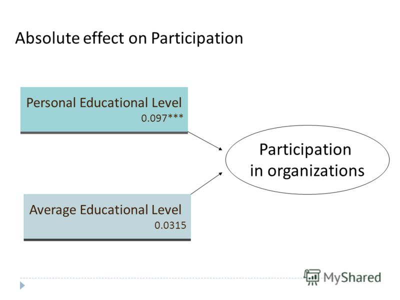 Absolute effect on Participation Participation in organizations Personal Educational Level 0.097*** Personal Educational Level 0.097*** Average Educational Level 0.0315 Average Educational Level 0.0315