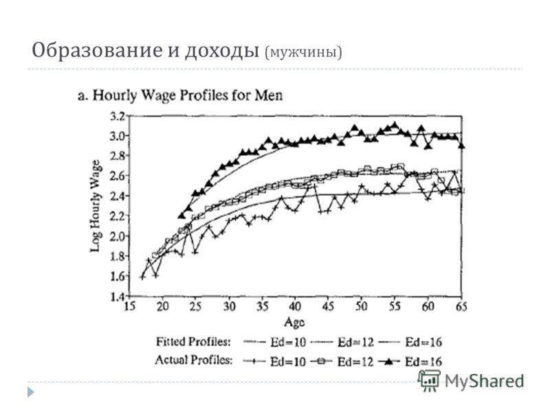 Образование и доходы ( мужчины )