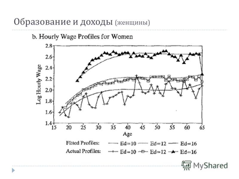 Образование и доходы ( женщины )