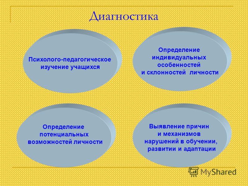 Диагностика Психолого-педагогическое изучение учащихся Выявление причин и механизмов нарушений в обучении, развитии и адаптации Определение индивидуальных особенностей и склонностей личности Определение потенциальных возможностей личности