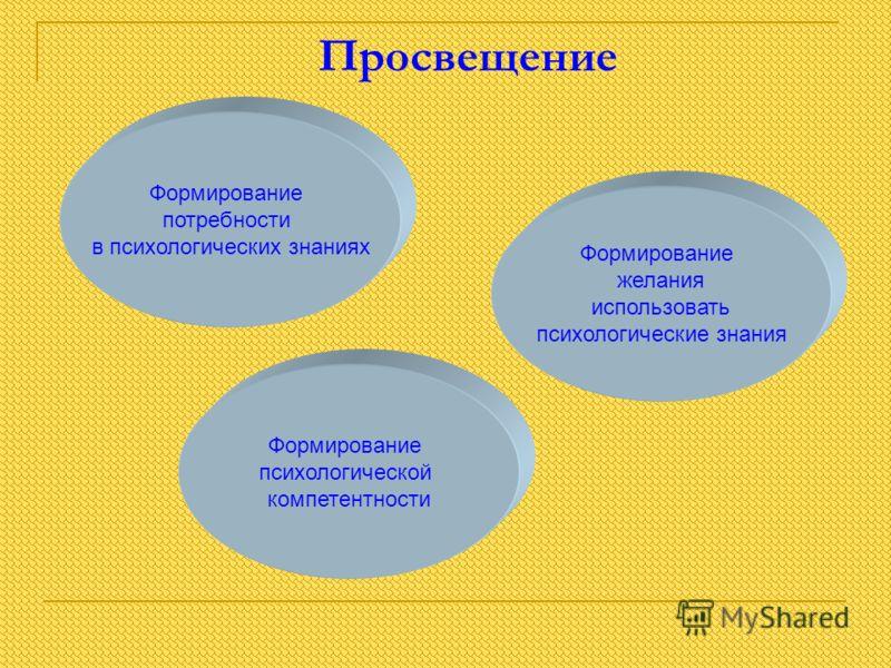 Просвещение Формирование психологической компетентности Формирование желания использовать психологические знания Формирование потребности в психологических знаниях