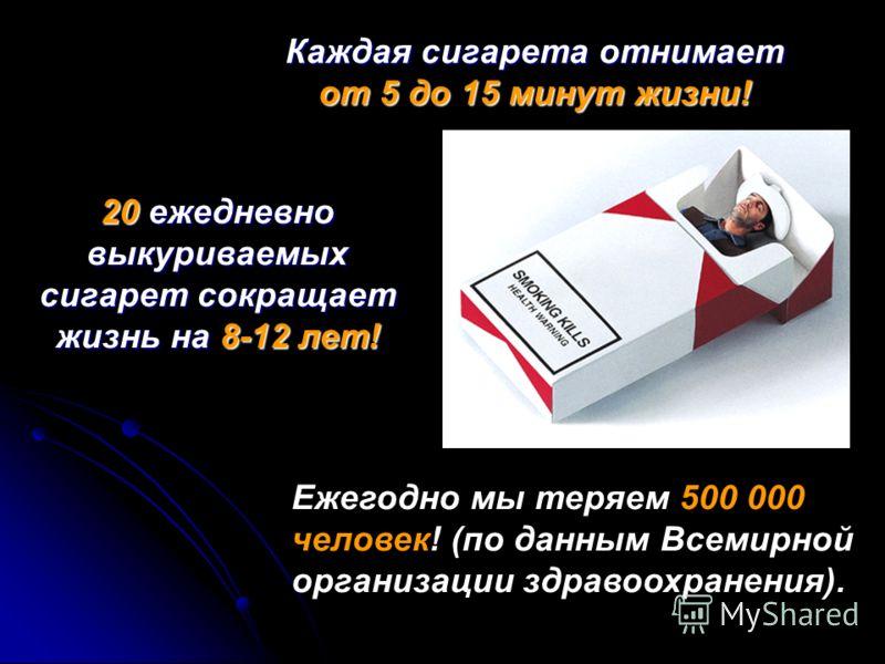 Каждая сигарета отнимает от 5 до 15 минут жизни! 20 ежедневно выкуриваемых сигарет сокращает жизнь на 8-12 лет! Ежегодно мы теряем 500 000 человек! (по данным Всемирной организации здравоохранения).