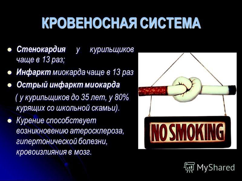 КРОВЕНОСНАЯ СИСТЕМА Стенокардия у курильщиков чаще в 13 раз; Инфаркт миокарда чаще в 13 раз Острый инфаркт миокарда ( у курильщиков до 35 лет, у 80% курящих со школьной скамьи). Курение способствует возникновению атеросклероза, гипертонической болезн