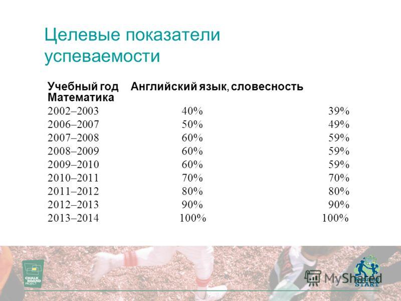 Целевые показатели успеваемости Учебный год Английский язык, словесность Математика 2002–2003 40%39% 2006–2007 50%49% 2007–2008 60%59% 2008–2009 60%59% 2009–2010 60%59% 2010–2011 70%70% 2011–2012 80%80% 2012–2013 90%90% 2013–2014 100% 100%