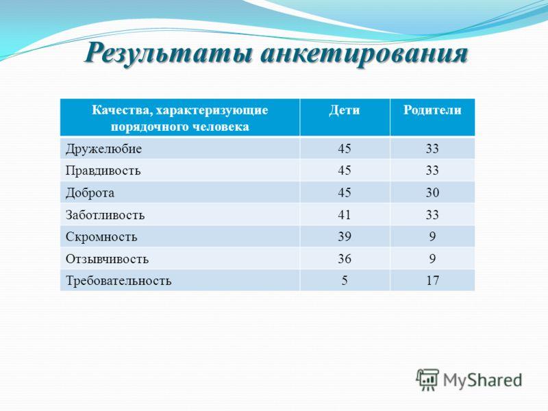 Результаты анкетирования Качества, характеризующие порядочного человека ДетиРодители Дружелюбие4533 Правдивость4533 Доброта4530 Заботливость4133 Скромность399 Отзывчивость369 Требовательность517