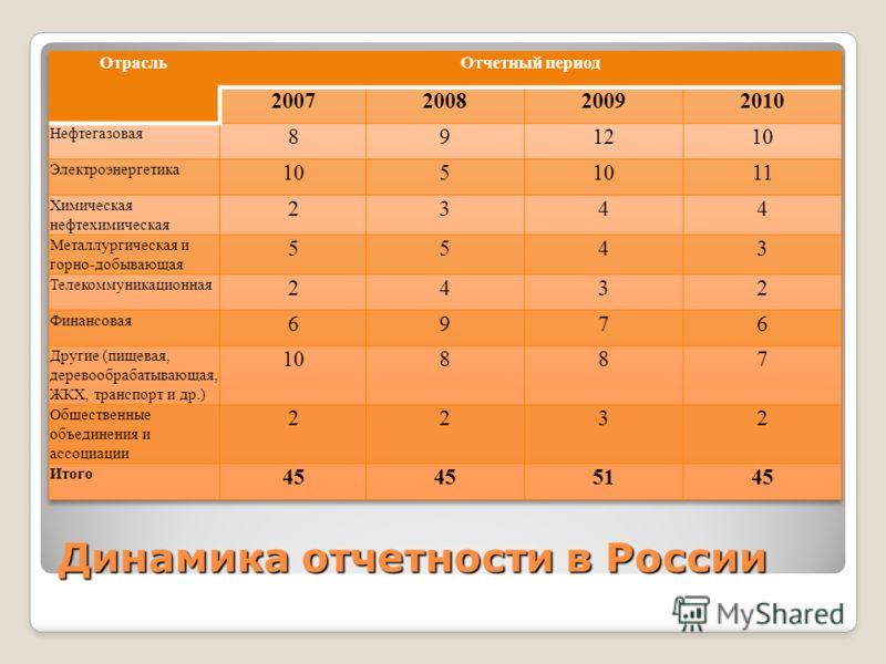 Динамика отчетности в России