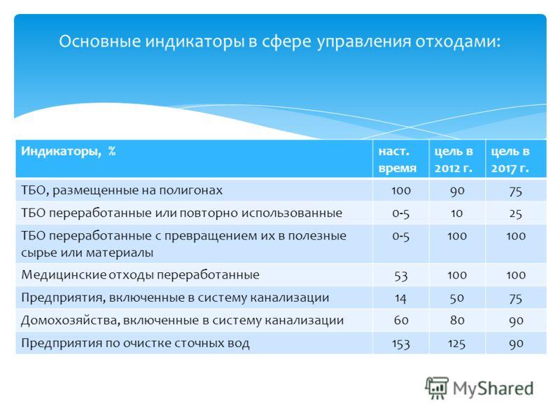 Основные индикаторы в сфере управления отходами: Индикаторы, %наст. время цель в 2012 г. цель в 2017 г. ТБО, размещенные на полигонах1009075 ТБО переработанные или повторно использованные0-51025 ТБО переработанные с превращением их в полезные сырье и