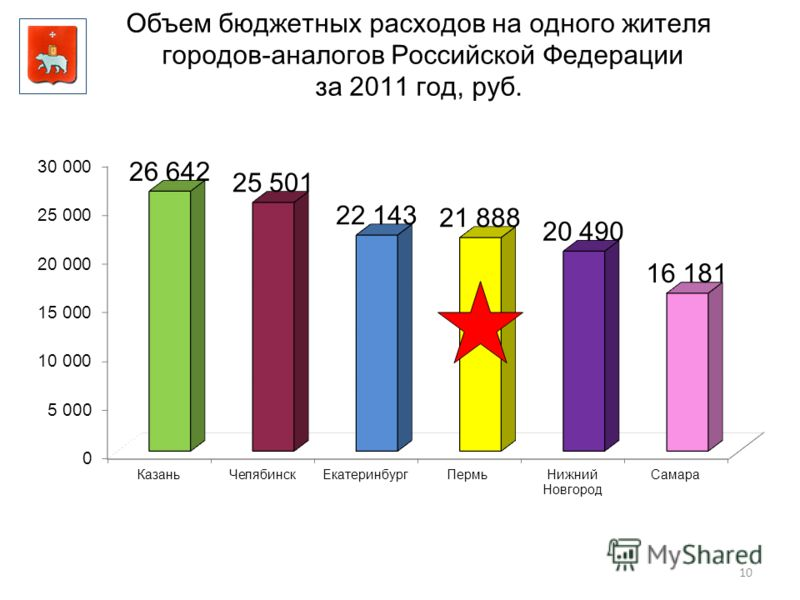 10 Объем бюджетных расходов на одного жителя городов-аналогов Российской Федерации за 2011 год, руб.