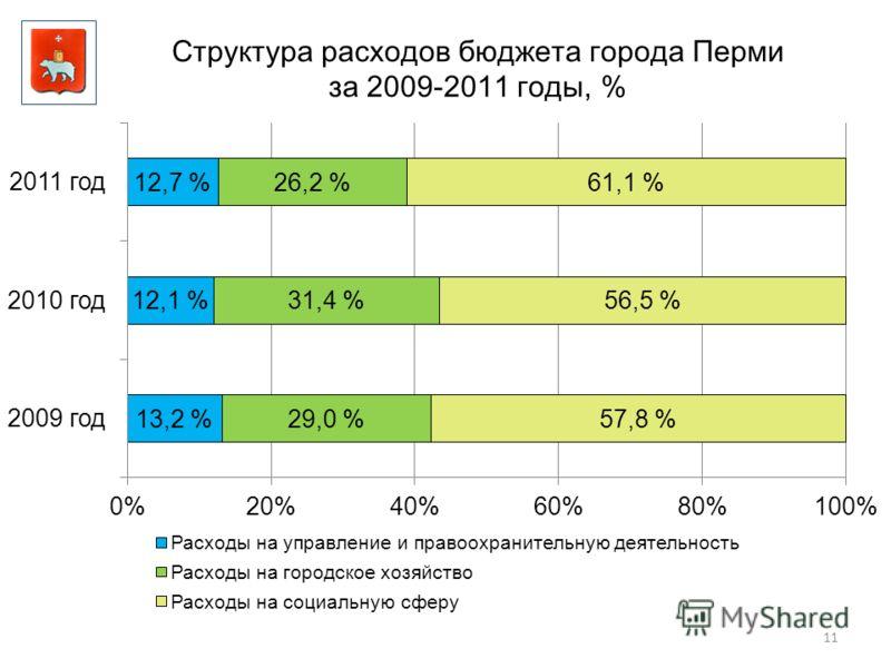 11 Структура расходов бюджета города Перми за 2009-2011 годы, %