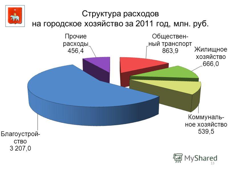13 Структура расходов на городское хозяйство за 2011 год, млн. руб.