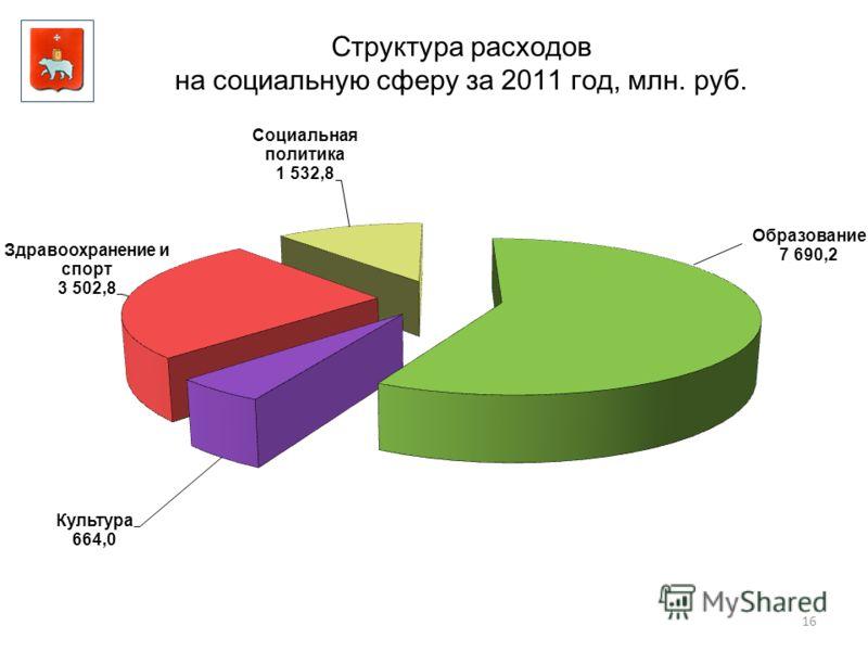 16 Структура расходов на социальную сферу за 2011 год, млн. руб.