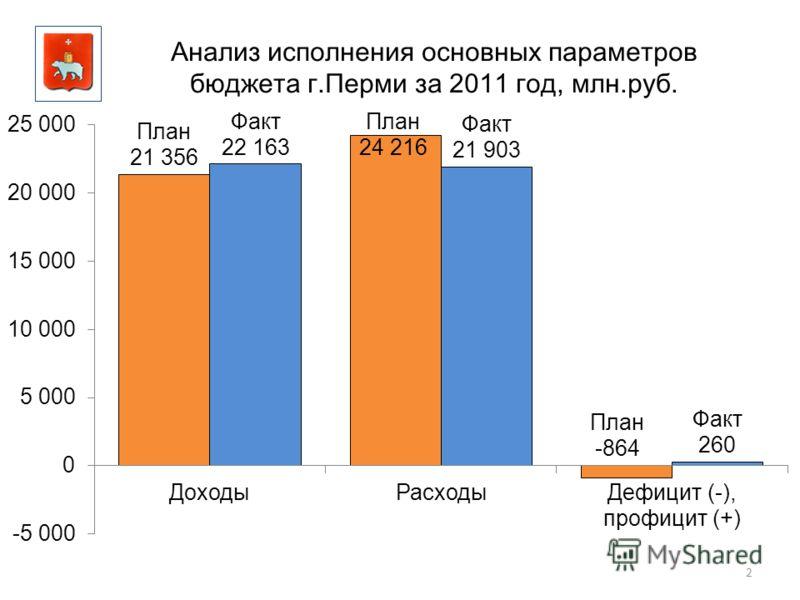2 Анализ исполнения основных параметров бюджета г.Перми за 2011 год, млн.руб.