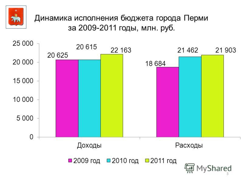 Динамика исполнения бюджета города Перми за 2009-2011 годы, млн. руб. 3
