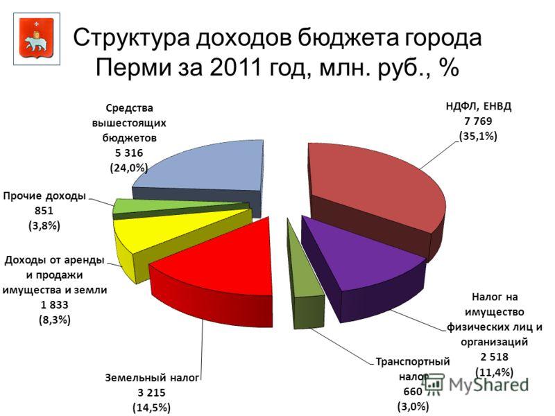 Структура доходов бюджета города Перми за 2011 год, млн. руб., %