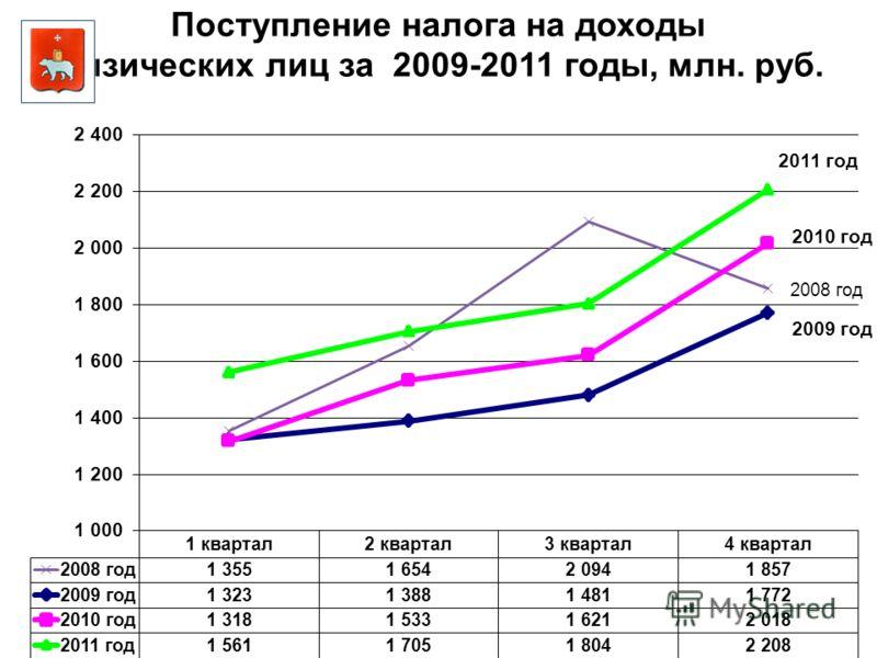 Поступление налога на доходы физических лиц за 2009-2011 годы, млн. руб.