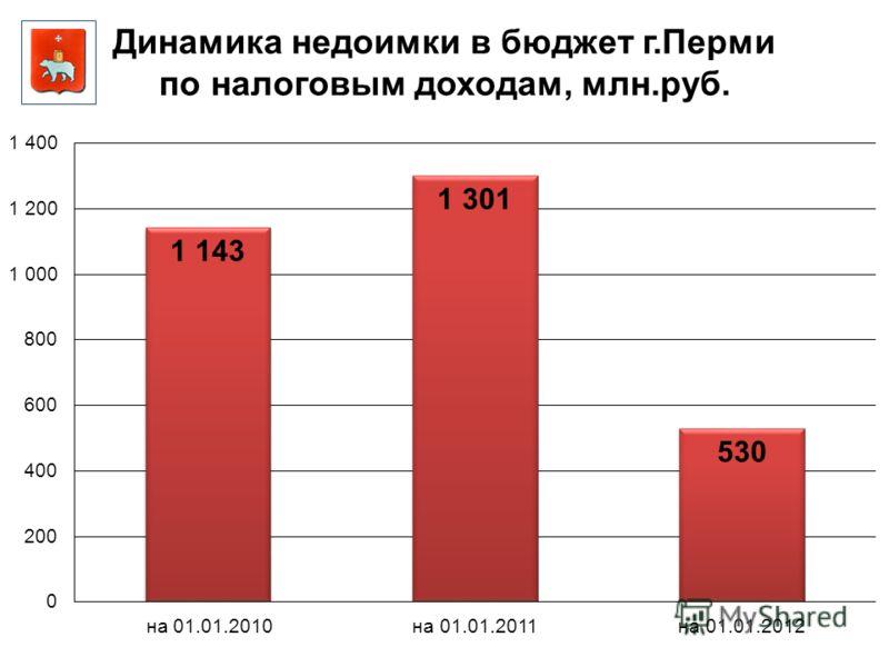 Динамика недоимки в бюджет г.Перми по налоговым доходам, млн.руб.