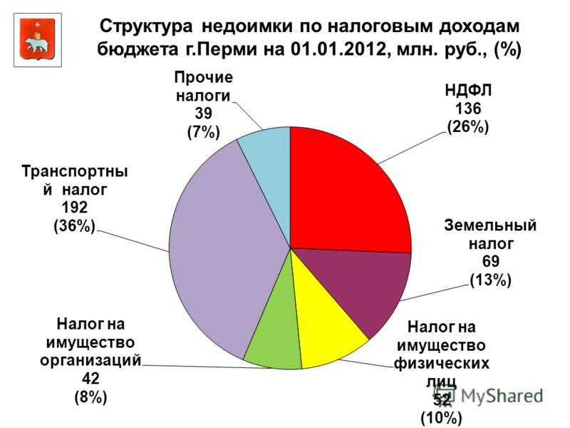 Структура недоимки по налоговым доходам бюджета г.Перми на 01.01.2012, млн. руб., (%)
