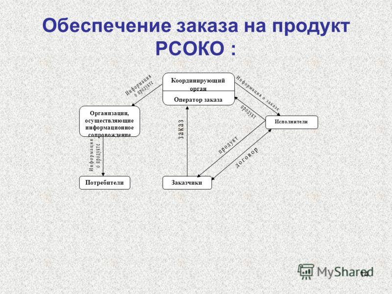 14 Обеспечение заказа на продукт РСОКО : Координирующий орган Оператор заказа Заказчики Организации, осуществляющие информационное сопровождение Потребители Исполнители