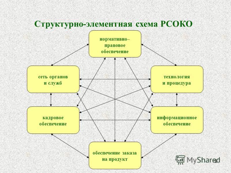 9 Структурно-элементная схема РСОКО технология и процедура сеть органов и служб нормативно– правовое обеспечение кадровое обеспечение информационное обеспечение обеспечение заказа на продукт