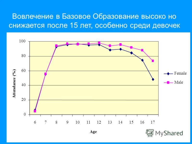 0 20 40 60 80 100 67891011121314151617 Age Attendance (%) Female Male Вовлечение в Базовое Образование высоко но снижается после 15 лет, особенно среди девочек