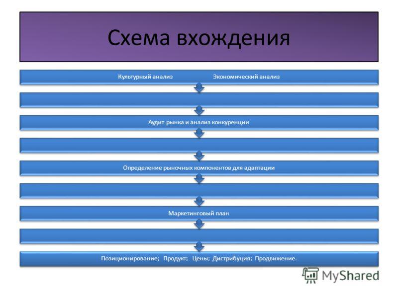 Схема вхождения Позиционирование; Продукт; Цены; Дистрибуция; Продвижение. Маркетинговый план Определение рыночных компонентов для адаптации Аудит рынка и анализ конкуренции Культурный анализ Экономический анализ