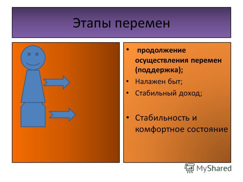 Этапы перемен продолжение осуществления перемен (поддержка); Налажен быт; Стабильный доход; Стабильность и комфортное состояние