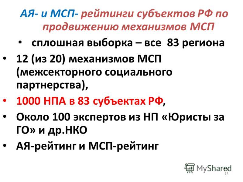 13 АЯ- и МСП- рейтинги субъектов РФ по продвижению механизмов МСП сплошная выборка – все 83 региона 12 (из 20) механизмов МСП (межсекторного социального партнерства), 1000 НПА в 83 субъектах РФ, Около 100 экспертов из НП «Юристы за ГО» и др.НКО АЯ-ре