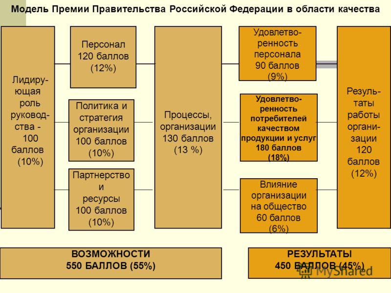 Лидиру- ющая роль руковод- ства - 100 баллов (10%) Персонал 120 баллов (12%) Политика и стратегия организации 100 баллов (10%) Партнерство и ресурсы 100 баллов (10%) Процессы, организации 130 баллов (13 %) Удовлетво- ренность персонала 90 баллов (9%)