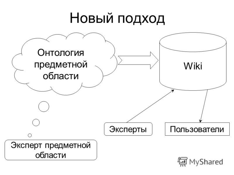 Новый подход Онтология предметной области Wiki ЭкспертыПользователи Эксперт предметной области