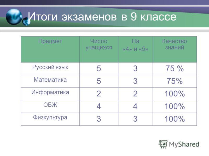 Итоги экзаменов в 9 классе ПредметЧисло учащихся На «4» и «5» Качество знаний Русский язык 5375 % Математика 5375% Информатика 22100% ОБЖ 44100% Физкультура 33100%
