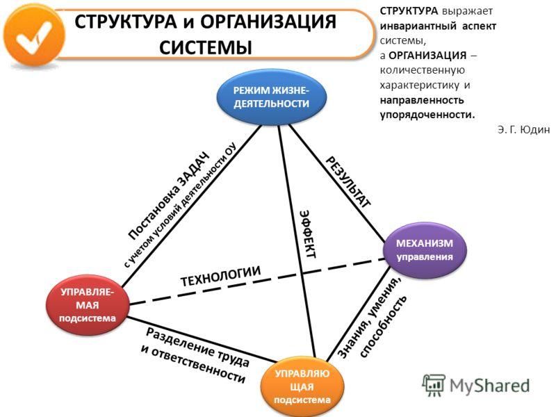 СТРУКТУРА и ОРГАНИЗАЦИЯ СИСТЕМЫ УПРАВЛЯЕ- МАЯ подсистема МЕХАНИЗМ управления РЕЖИМ ЖИЗНЕ- ДЕЯТЕЛЬНОСТИ УПРАВЛЯЮ ЩАЯ подсистема СТРУКТУРА выражает инвариантный аспект системы, а ОРГАНИЗАЦИЯ – количественную характеристику и направленность упорядоченно