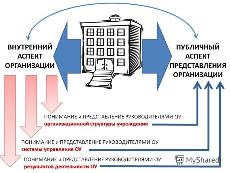 ВНУТРЕННИЙ АСПЕКТ ОРГАНИЗАЦИИ ПУБЛИЧНЫЙ АСПЕКТ ПРЕДСТАВЛЕНИЯ ОРГАНИЗАЦИИ ПОНИМАНИЕ и ПРЕДСТАВЛЕНИЕ РУКОВОДИТЕЛЯМИ ОУ организационной структуры учреждения ПОНИМАНИЕ и ПРЕДСТАВЛЕНИЕ РУКОВОДИТЕЛЯМИ ОУ системы управления ОУ ПОНИМАНИЕ и ПРЕДСТАВЛЕНИЕ РУКО