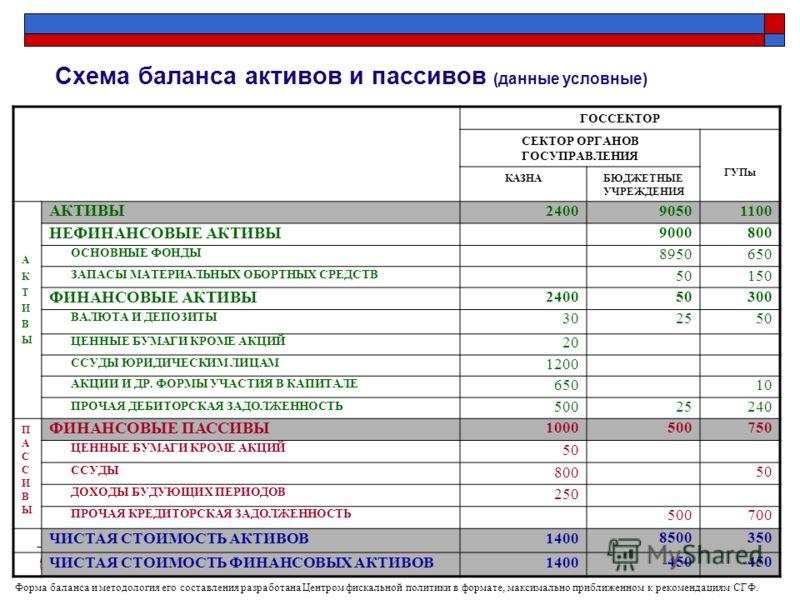 Центр фискальной политики 2004 20 Схема баланса активов и пассивов (данные условные) ГОССЕКТОР СЕКТОР ОРГАНОВ ГОСУПРАВЛЕНИЯ ГУПы КАЗНАБЮДЖЕТНЫЕ УЧРЕЖДЕНИЯ АКТИВЫАКТИВЫ АКТИВЫ 240090501100 НЕФИНАНСОВЫЕ АКТИВЫ 9000800 ОСНОВНЫЕ ФОНДЫ 8950650 ЗАПАСЫ МАТЕ