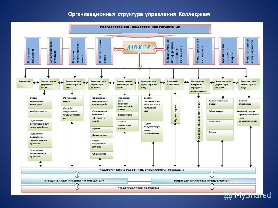 Организационная структура управления Колледжем