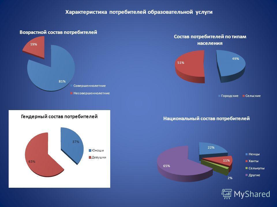 Характеристика потребителей образовательной услуги
