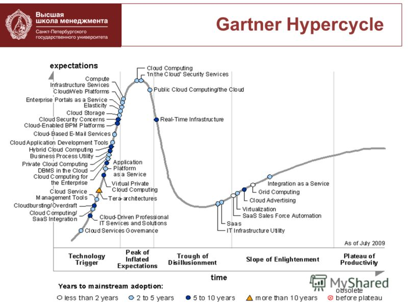 Gartner Hypercycle