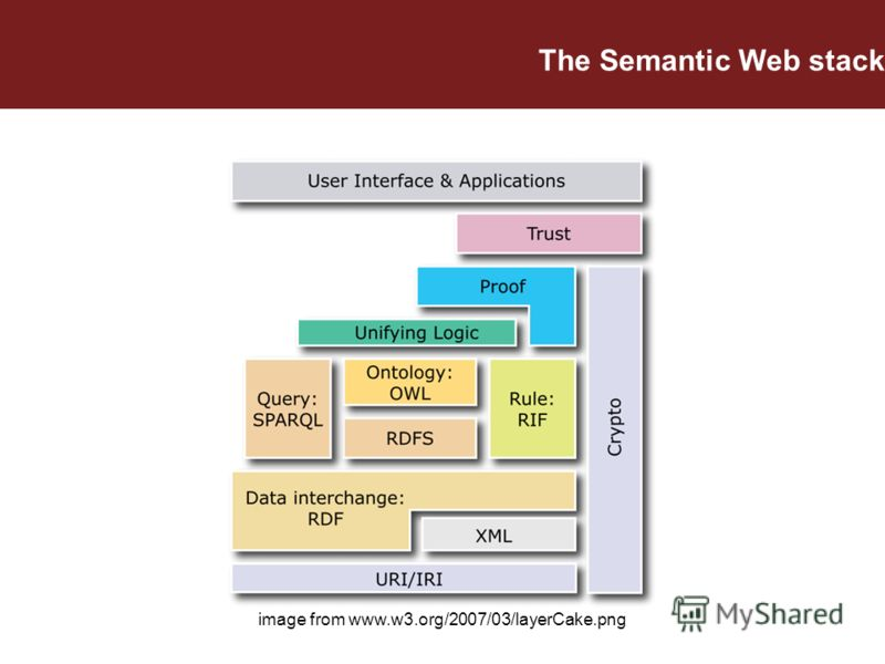 image from www.w3.org/2007/03/layerCake.png The Semantic Web stack