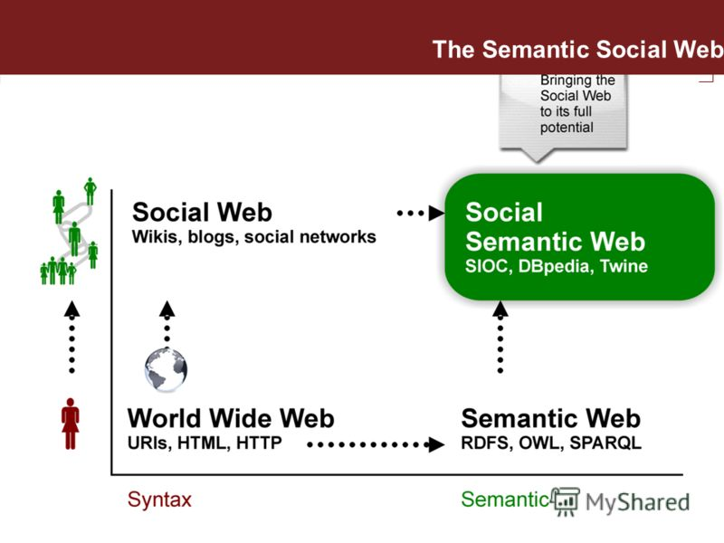 The Semantic Social Web