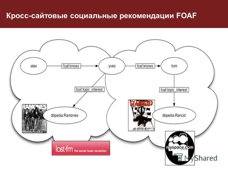 Кросс-сайтовые социальные рекомендации FOAF