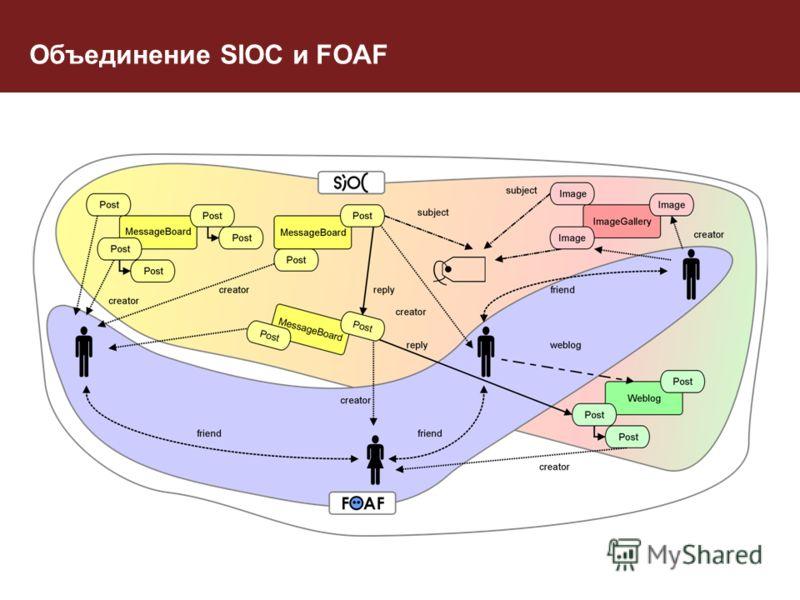 Объединение SIOC и FOAF